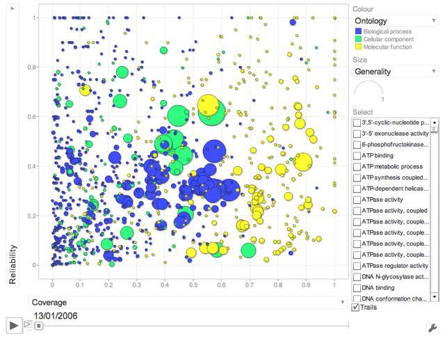 GO interactive motion plot