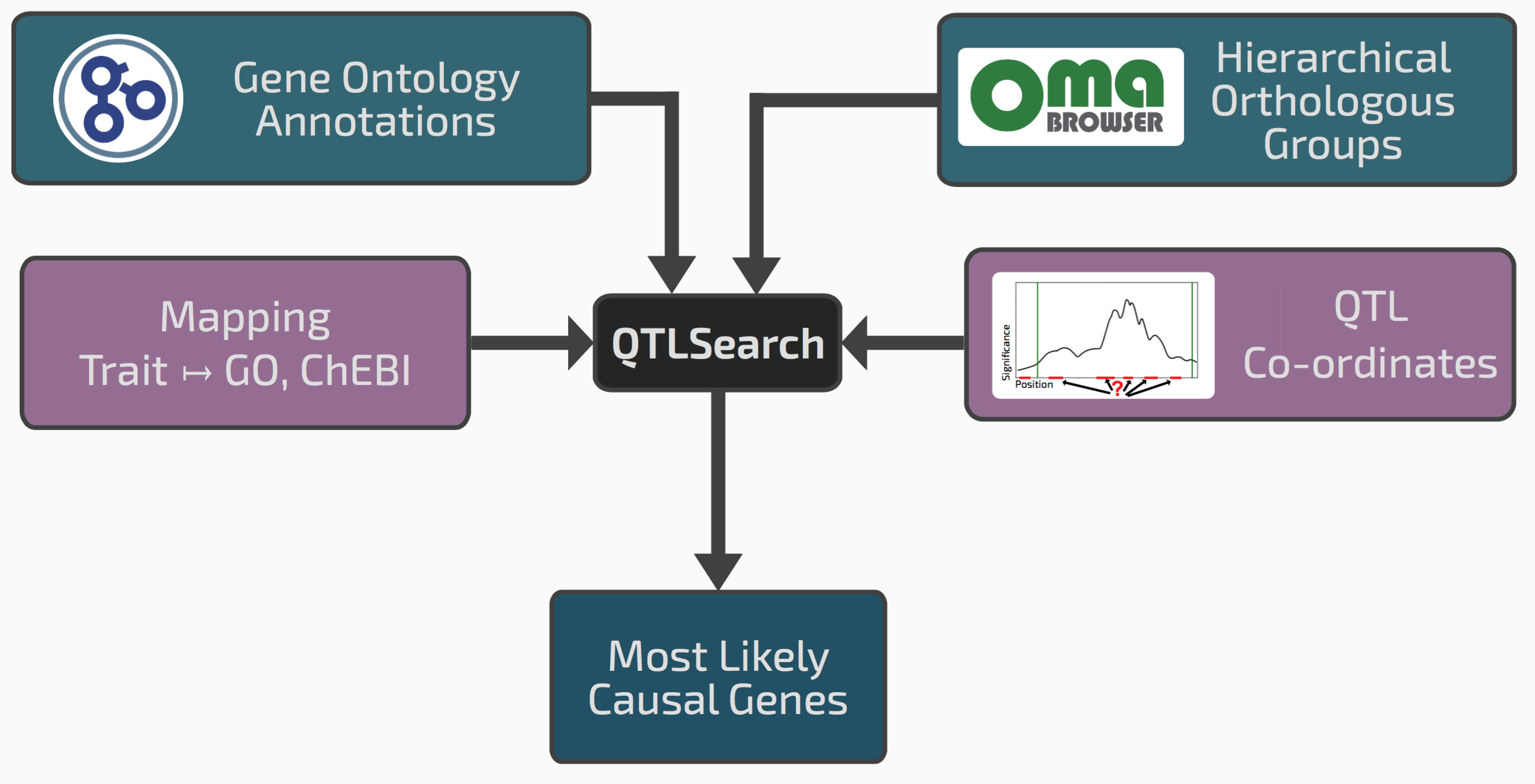 Conceptual overview of QTLsearch