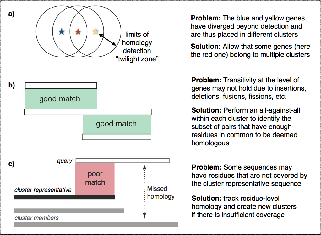 Transitivity of homology or lack thereof