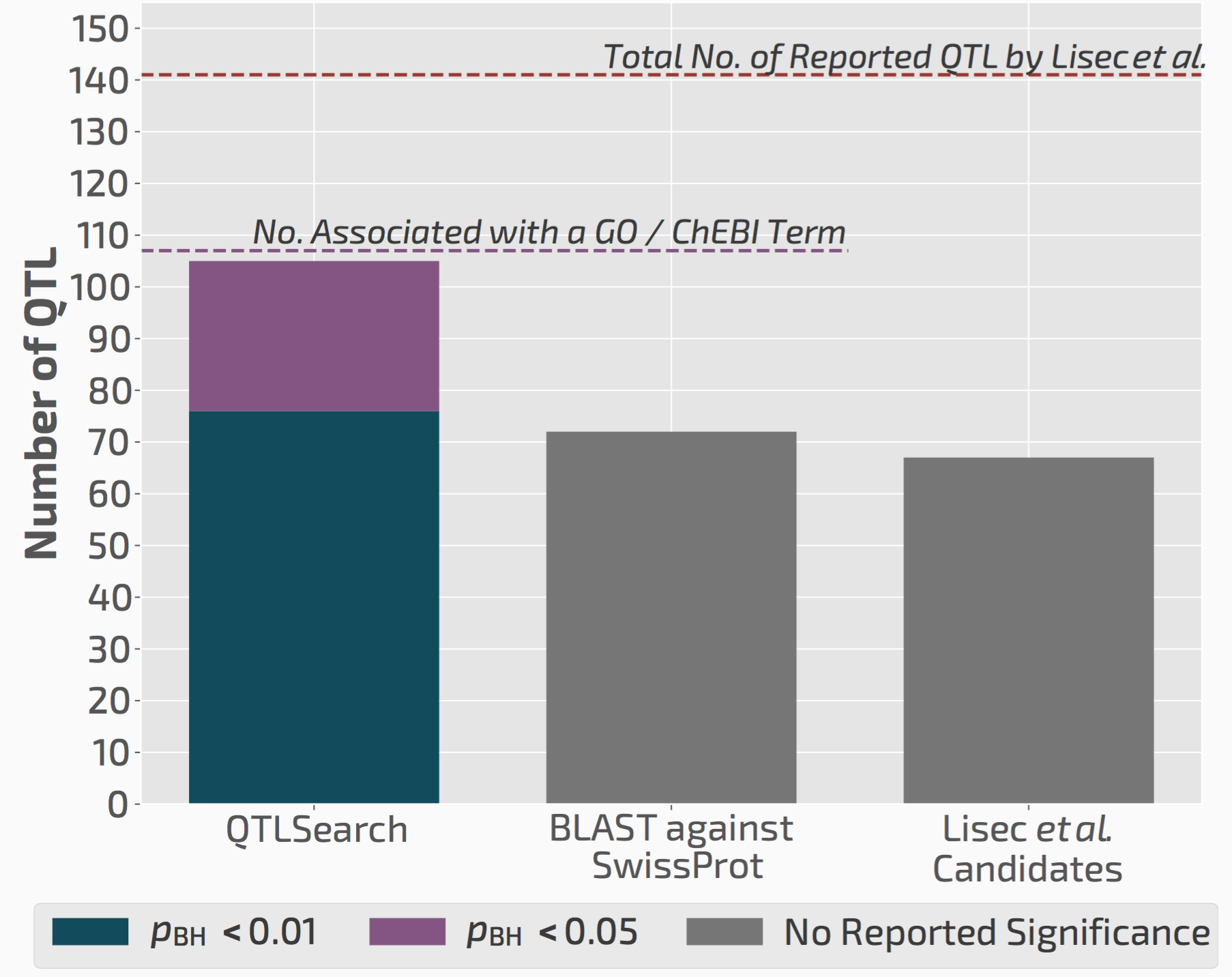 Barchart of QTLsearch performance